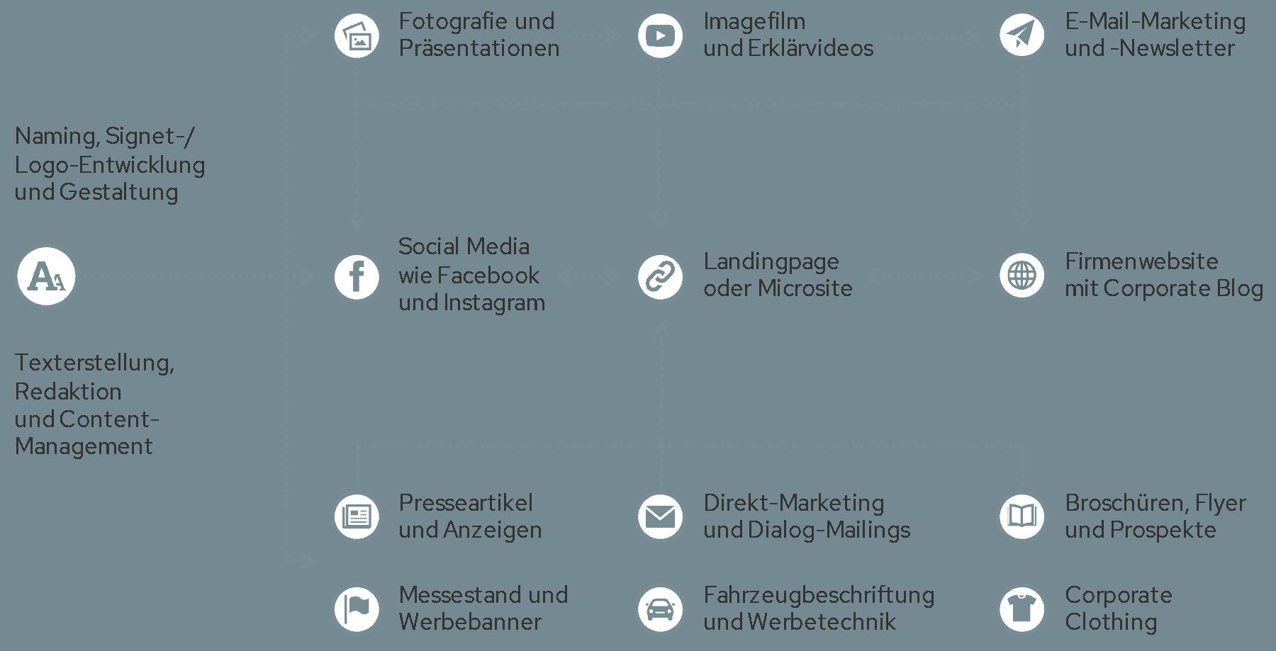 Beispielhafte Kommunikationsmaßnahmen der auf3 Kommunikationsagentur in Stuttgart und Heilbronn